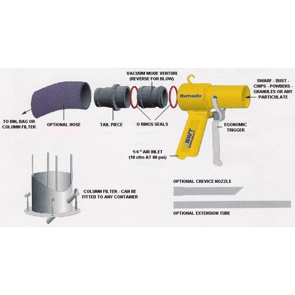 "Swarf  Suction Tool - Suck or Blow  gun ""tornado gun"" for Swarf or fine particulate"